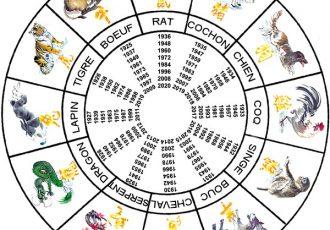signes calendriers et signes zodiaques vietnam
