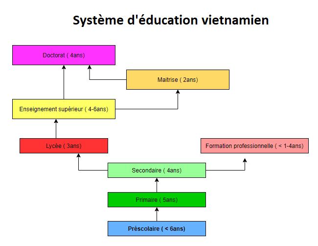 systeme education du Vietnam